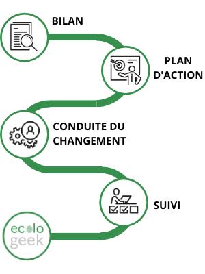 Schéma indiquant le parcours de l'accompagnement : bilan, plan d'action, conduite du changement et suivi