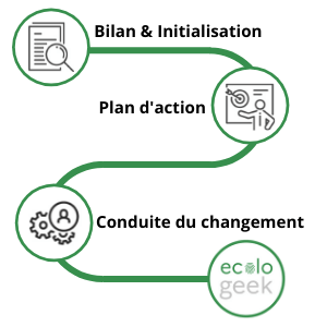 chemin illustrant la démarche : bilan d'action et initialisation, puis plan d'action et  enfin conduite du changement
